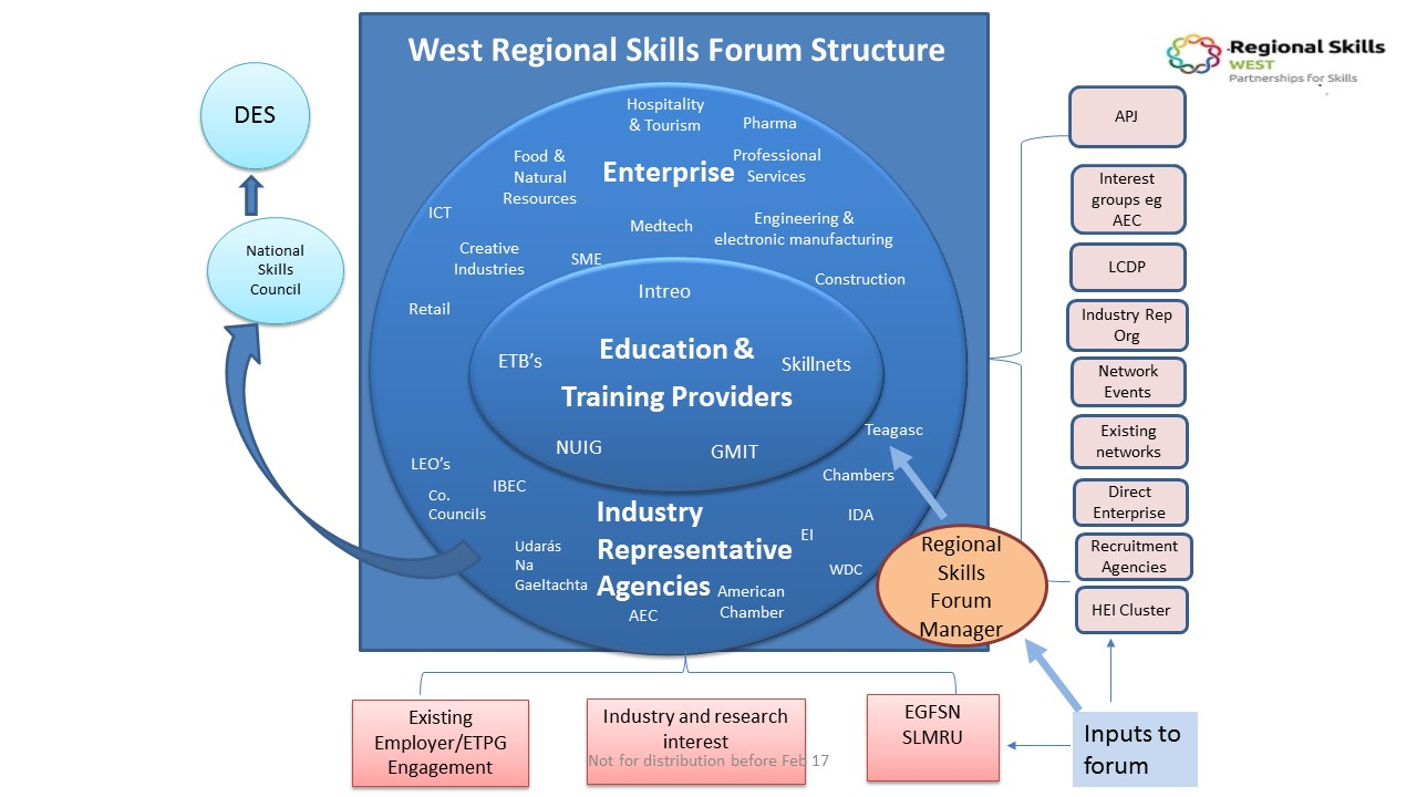 West Regional Skills Forum Structure
