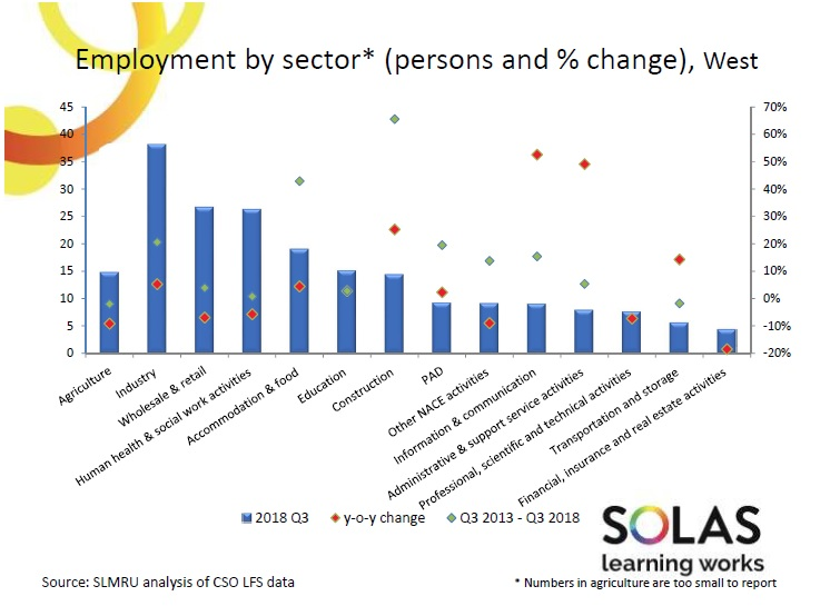 Employment by Sector West 2019