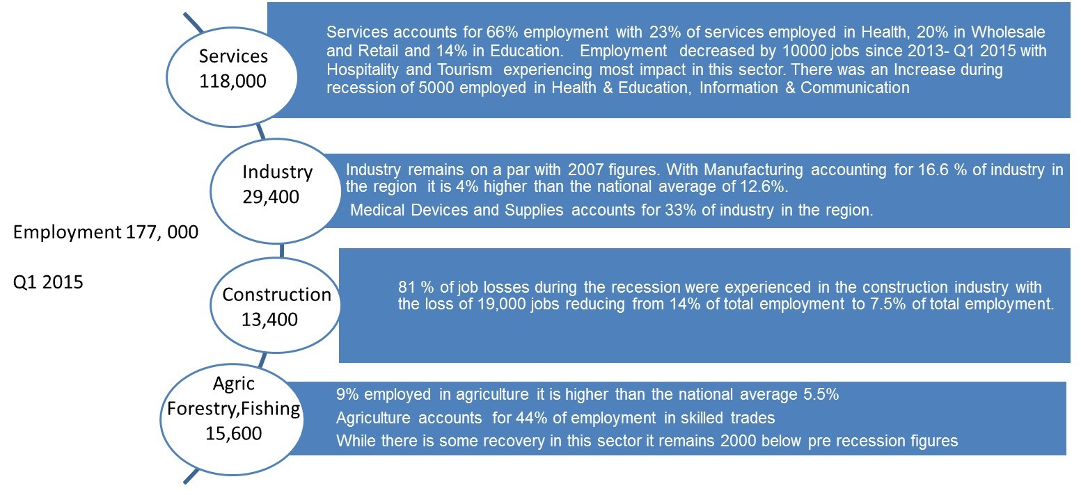 Employment at a glance